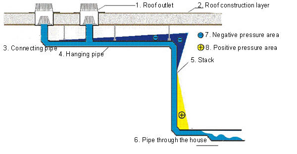 Siphonic roof drainage flat roof pictures for Roof drainage system